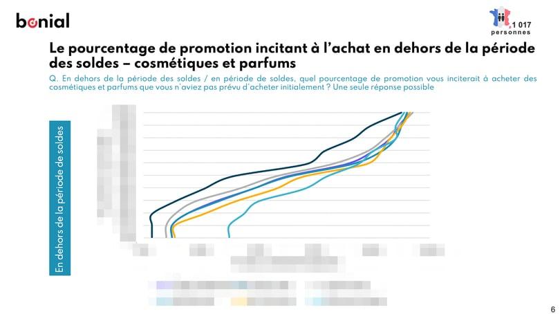 Etude_cosmetique_parfums_blur